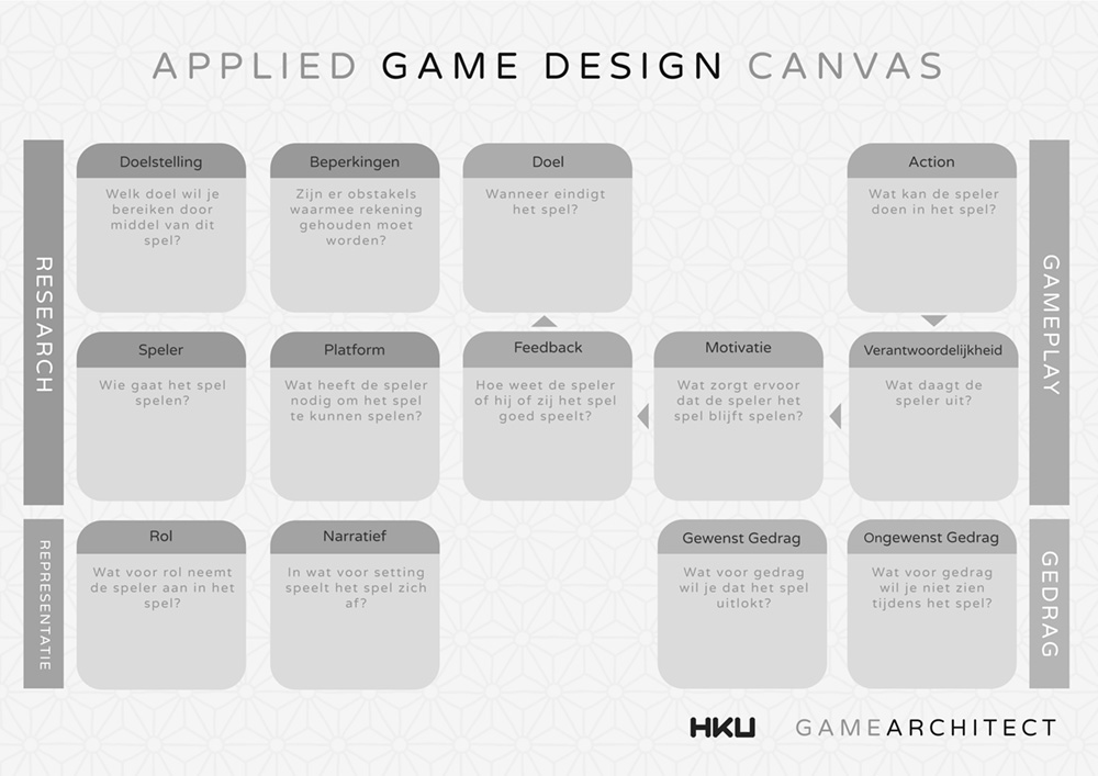 Applied Game Design Canvas