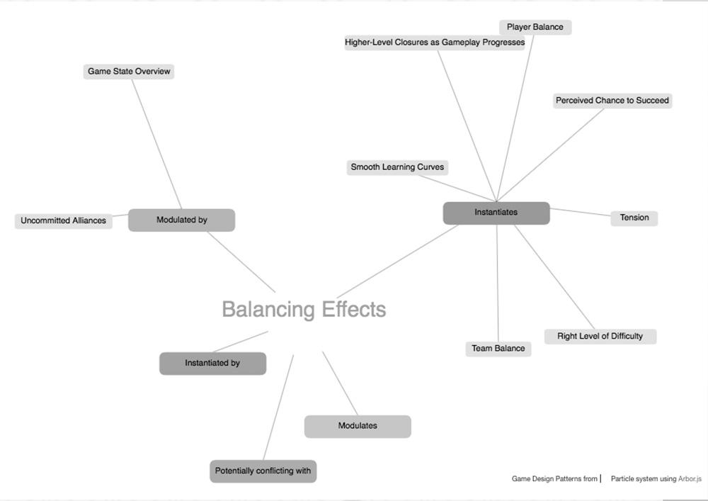 Game Design Patterns